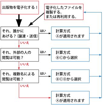 JCOPY 出版者著作権管理機構
